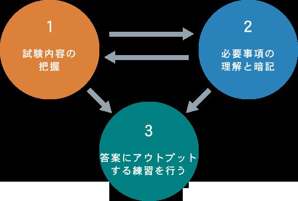 1:試験内容の把握、2:必要事項の理解と暗記、3:答案にアウトプットする練習を行う